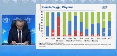 """Bakan Ağbal: Türkiye ekonomisi yüzde 7 civarında büyüyecek"""""""