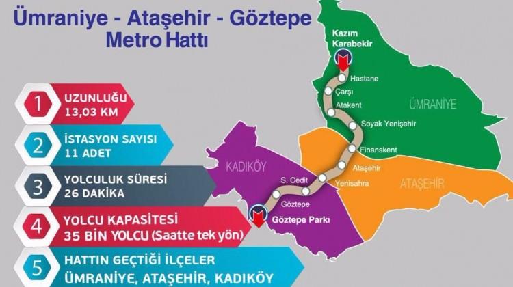İstanbul'a büyük müjde! Çalışma başlıyor